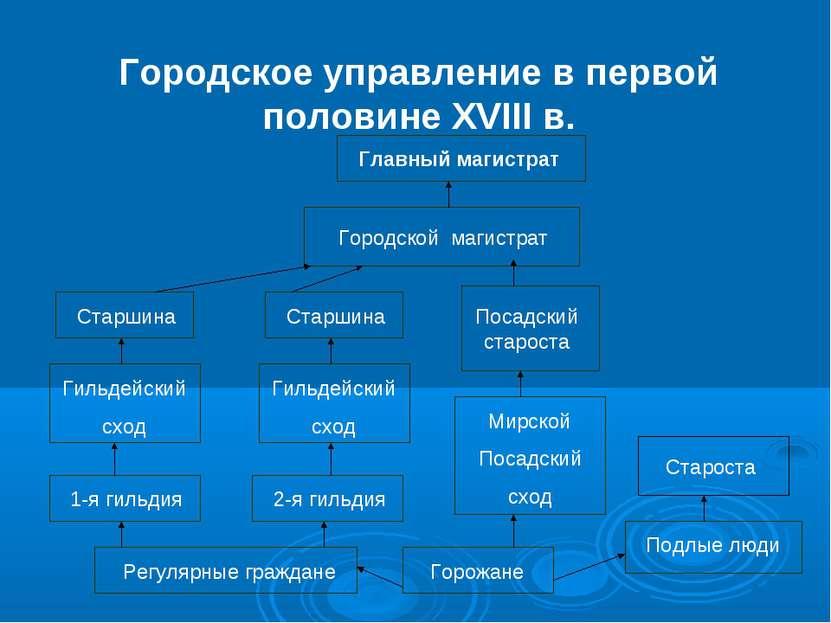 Городское управление в первой половине XVIII в. Главный магистрат Городской м...