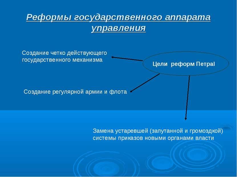Реформы государственного аппарата управления Цели реформ ПетраI Создание четк...