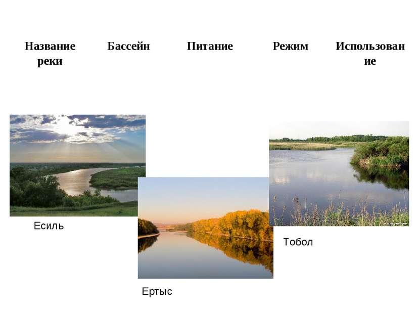 Есиль Ертыс Тобол Название реки Бассейн Питание Режим Использование