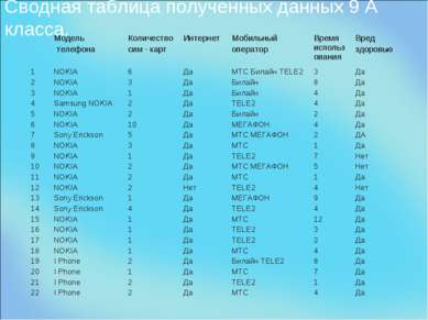 Сводная таблица полученных данных 9 А класса. Модель телефона Количество сим ...