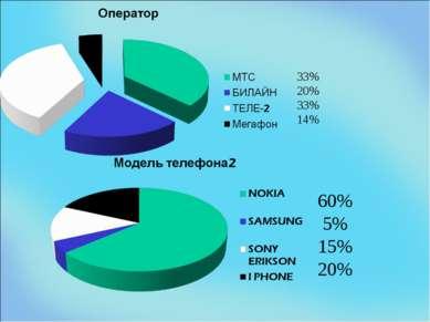 33% 20% 33% 14% 60% 5% 15% 20%