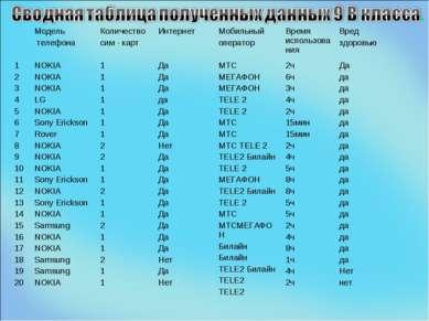 Модель телефона Количество сим - карт Интернет Мобильный оператор Время испол...