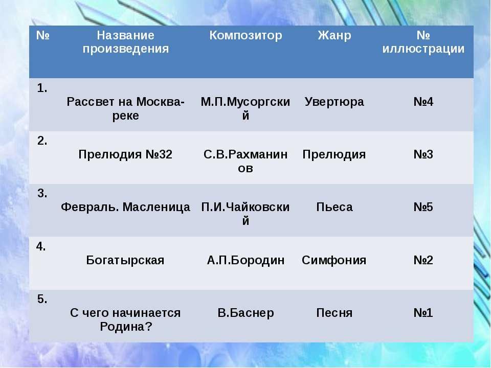 № Название произведения Композитор Жанр № иллюстрации 1. Рассвет на Москва- р...