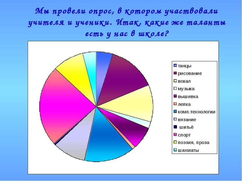 Мы провели опрос, в котором участвовали учителя и ученики. Итак, какие же тал...
