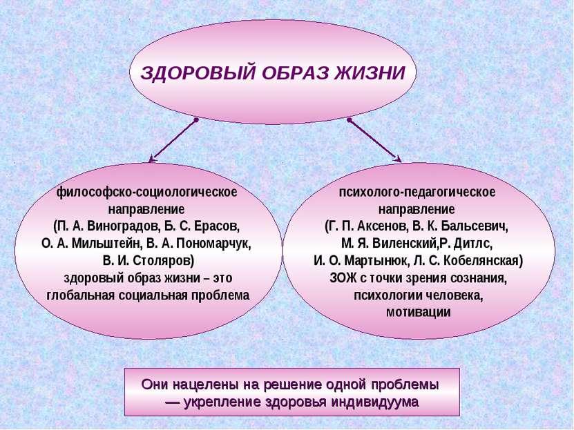 ЗДОРОВЫЙ ОБРАЗ ЖИЗНИ философско-социологическое направление (П. А. Виноградов...