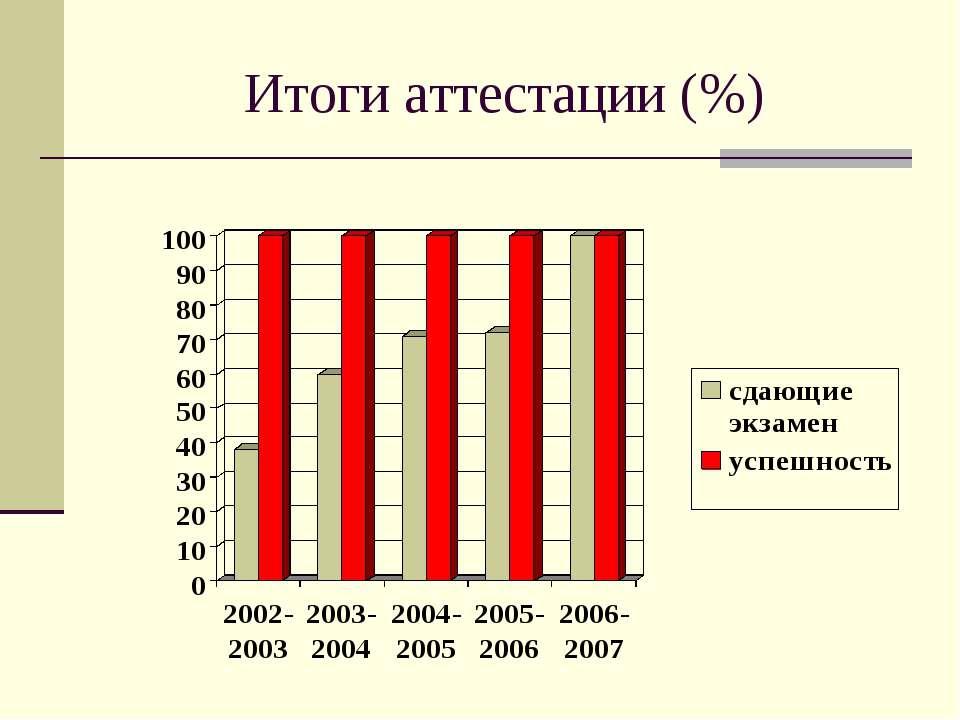 Итоги аттестации (%)