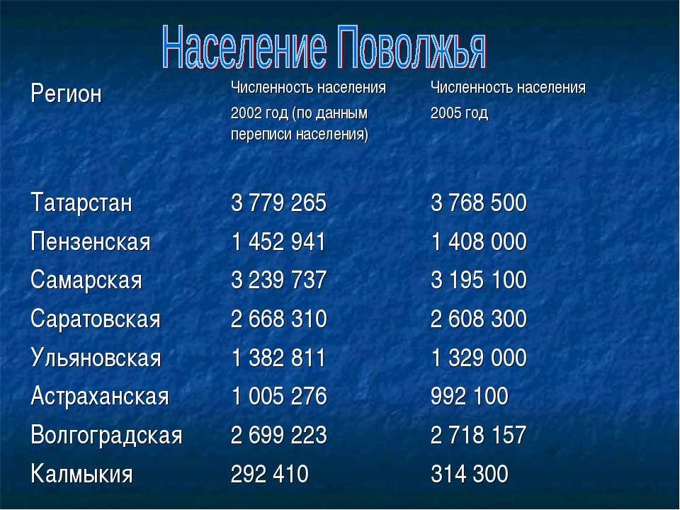Регион Численность населения 2002 год (по данным переписи населения) Численно...