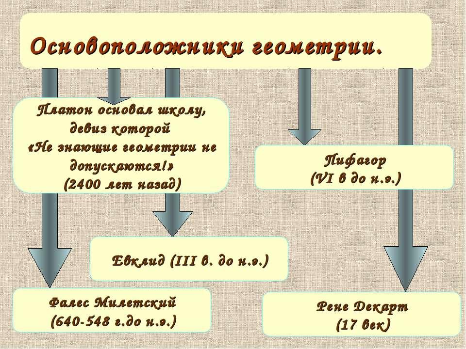 Основоположники геометрии. Платон основал школу, девиз которой «Не знающие ге...
