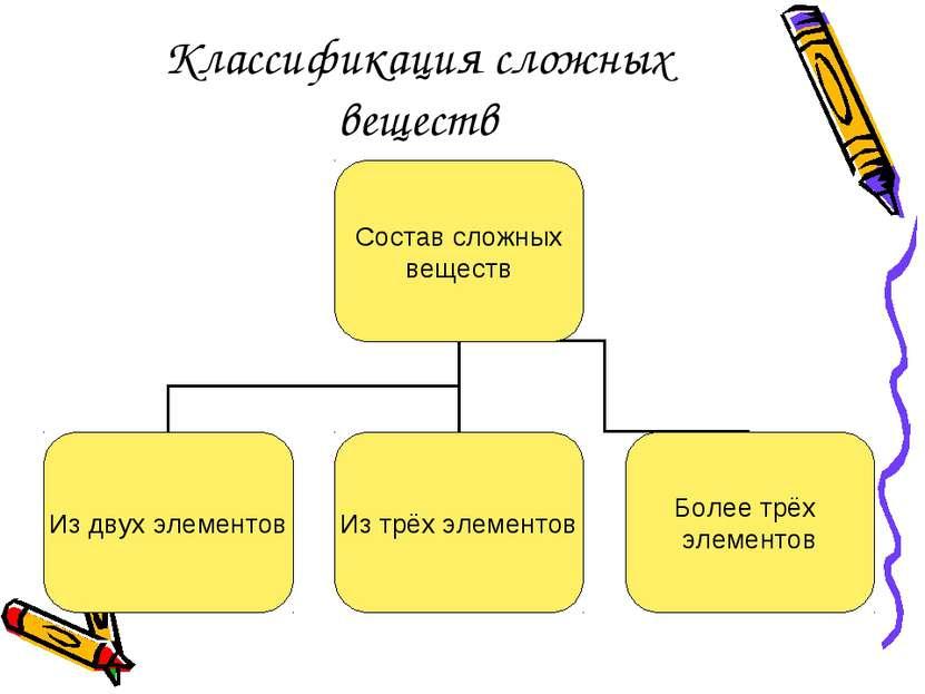 Классификация сложных веществ