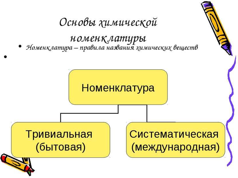 Основы химической номенклатуры Номенклатура – правила названия химических вещ...