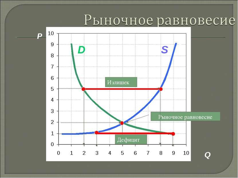 P A C S D B F Дефицит Q S D Рыночное равновесие Излишек Дефицит 3. Рыночная с...