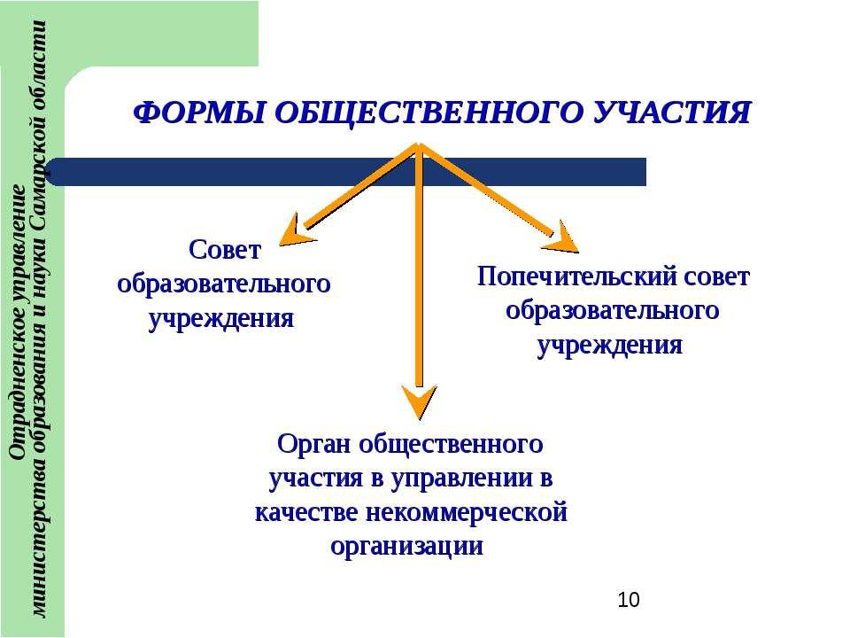 ФОРМЫ ОБЩЕСТВЕННОГО УЧАСТИЯ Совет образовательного учреждения Попечительский ...