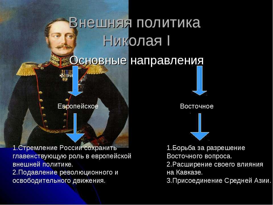Внешняя политика Николая I Основные направления