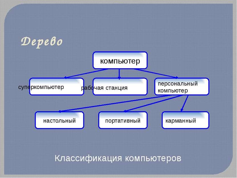 Классификация компьютеров Дерево компьютер суперкомпьютер рабочая станция пер...