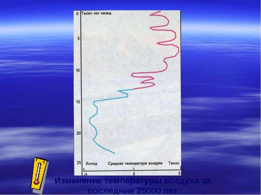 Изменение температуры воздуха за последние 25000 лет