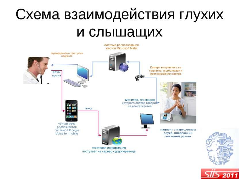 Схема взаимодействия глухих и слышащих