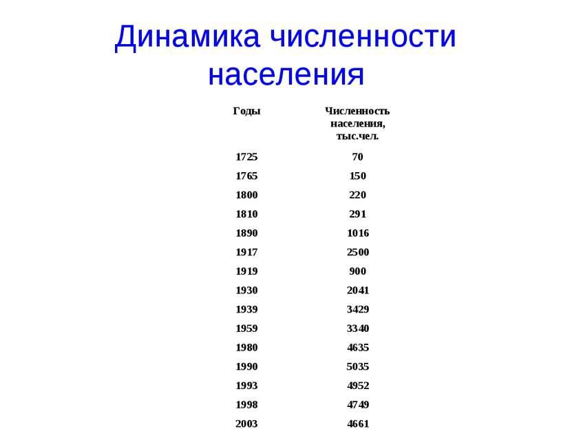 Динамика численности населения Годы Численность населения, тыс.чел. 1725 70 1...