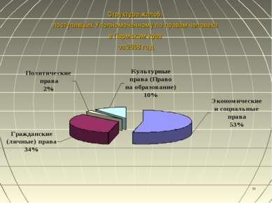 * Структура жалоб, поступивших Уполномоченному по правам человека в Пермском ...