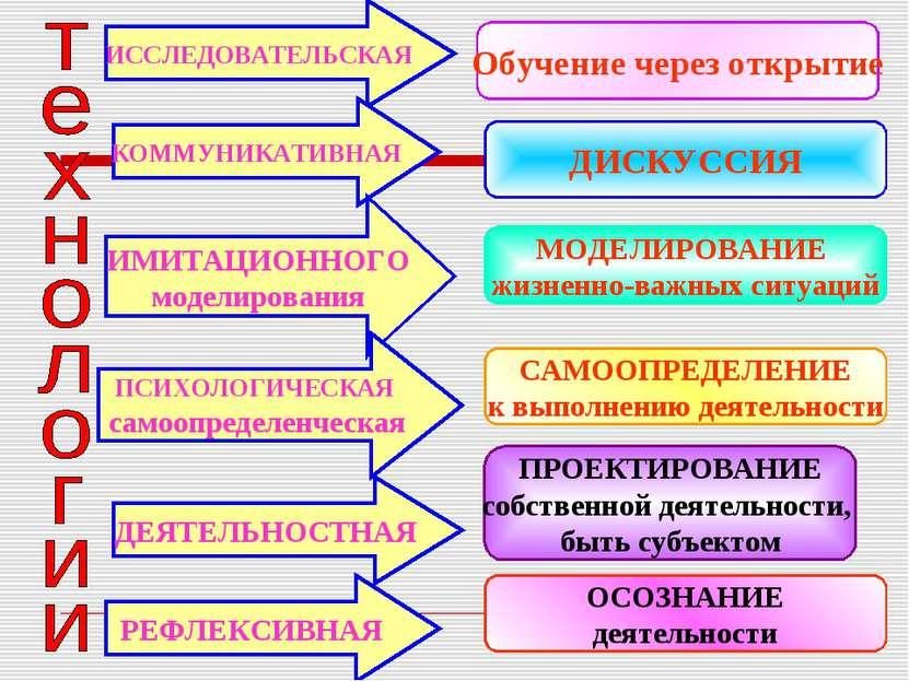 ИССЛЕДОВАТЕЛЬСКАЯ КОММУНИКАТИВНАЯ ИМИТАЦИОННОГО моделирования ПСИХОЛОГИЧЕСКАЯ...