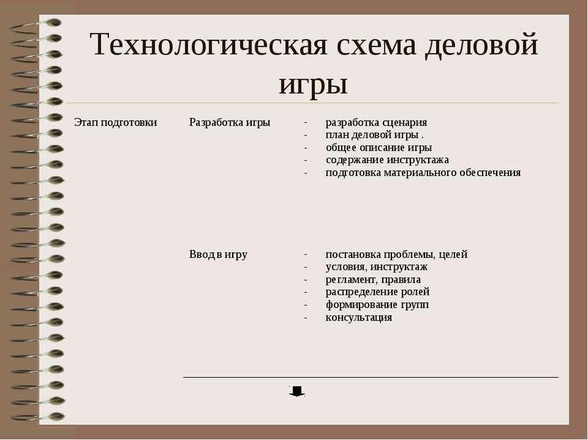 Технологическая схема деловой игры Этап подготовки Разработка игры разработка...