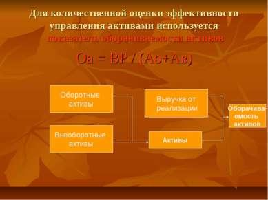 Для количественной оценки эффективности управления активами используется пока...