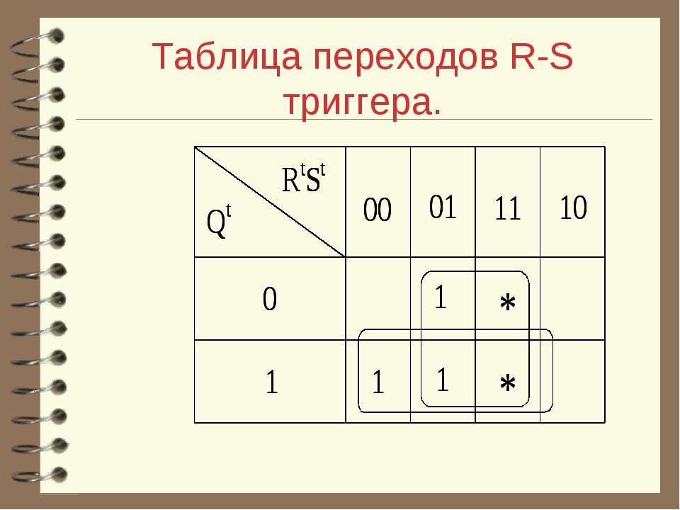 Таблица переходов R-S триггера.