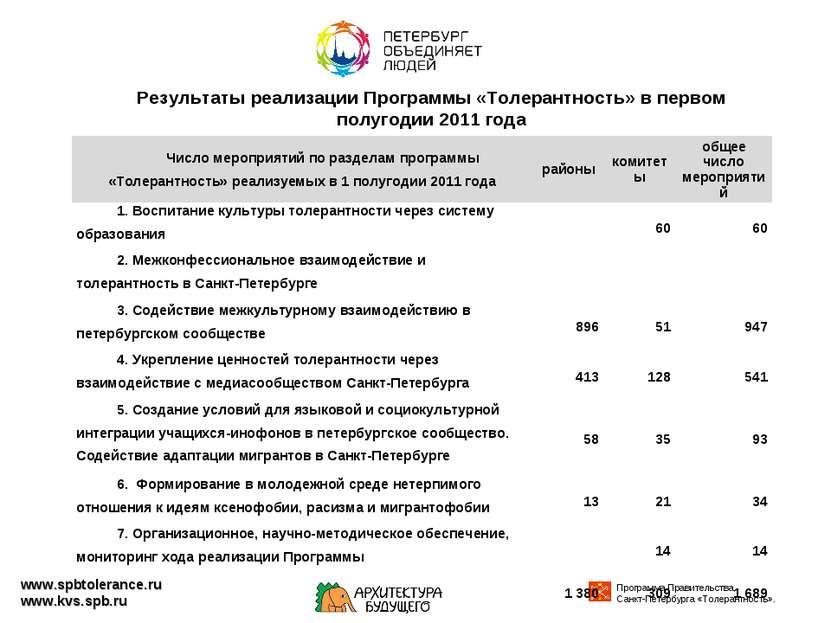 Результаты реализации Программы «Толерантность» в первом полугодии 2011 года ...