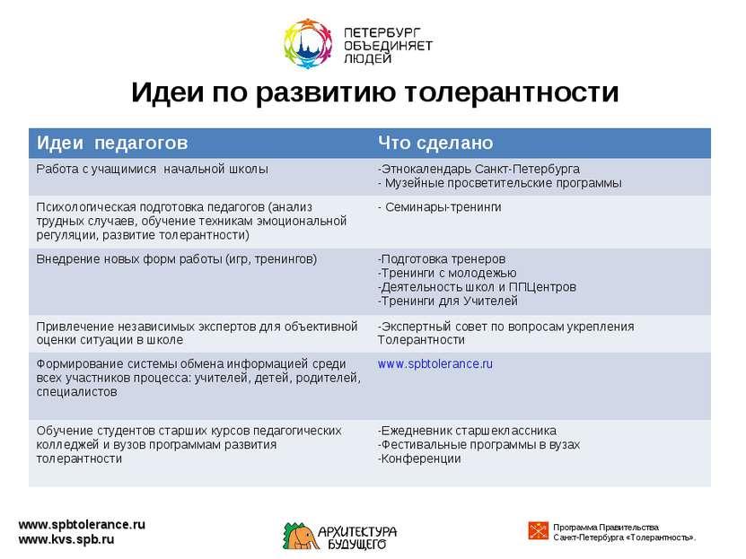 Идеи по развитию толерантности www.spbtolerance.ru www.kvs.spb.ru Идеи педаго...