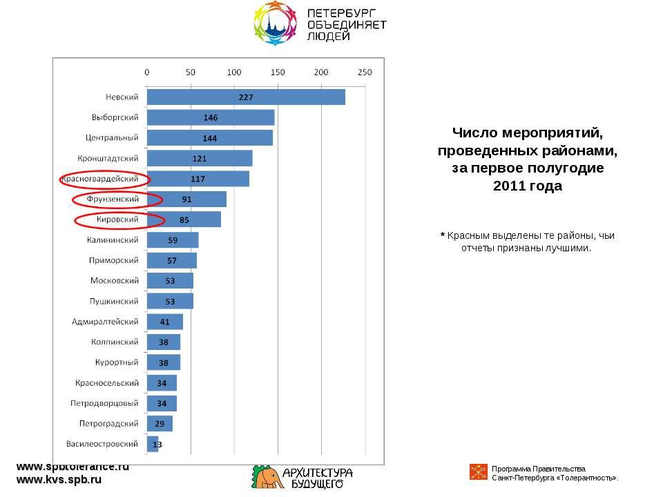 Число мероприятий, проведенных районами, за первое полугодие 2011 года * Крас...