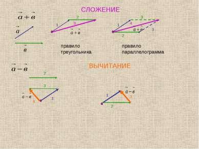 СЛОЖЕНИЕ правило треугольника правило параллелограмма ВЫЧИТАНИЕ 1 2 3 3 1 2 3...