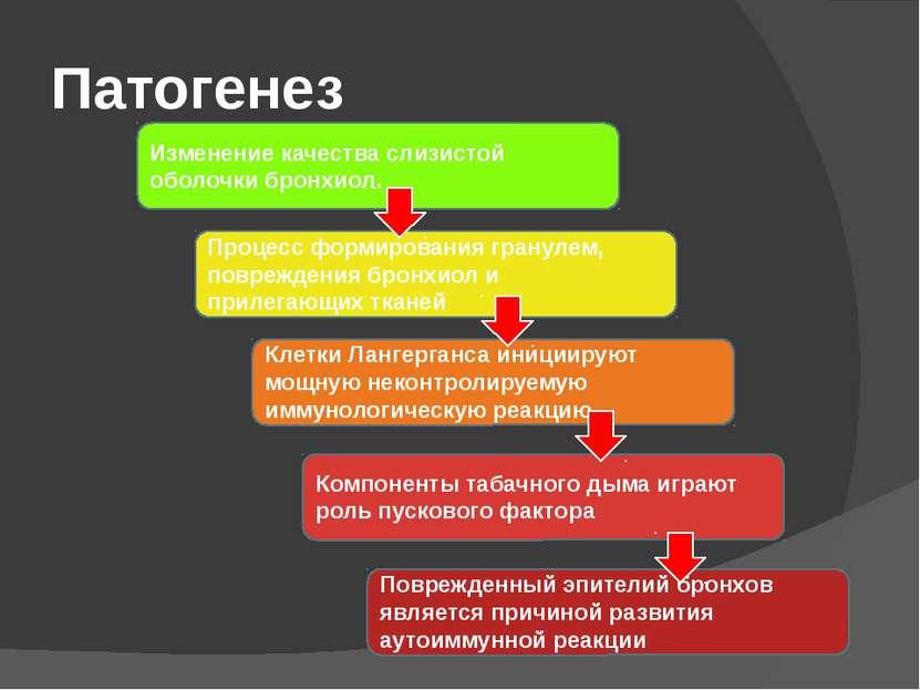 Патогенез Изменение качества слизистой оболочки бронхиол. Процесс формировани...