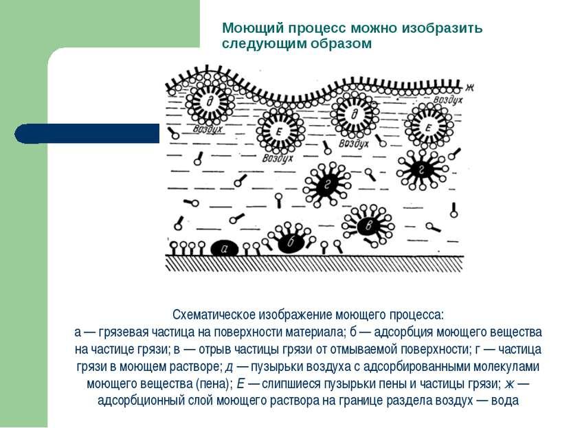 Моющий процесс можно изобразить следующим образом Схематическое изображение м...