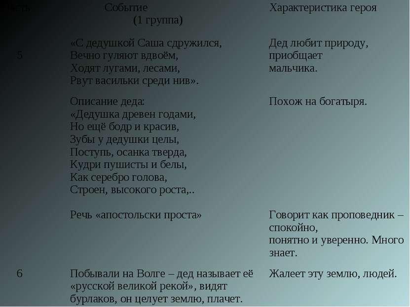 Часть Событие (1 группа) Характеристика героя 5 «С дедушкой Саша сдружился, В...