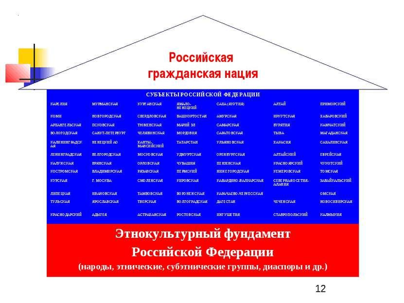 Российская гражданская нация