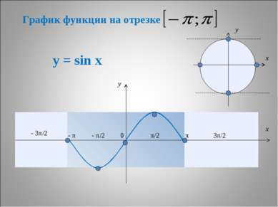 * у = sin x π π/2 - π/2 - π - 3π/2 3π/2 y x 0 y x График функции на отрезке