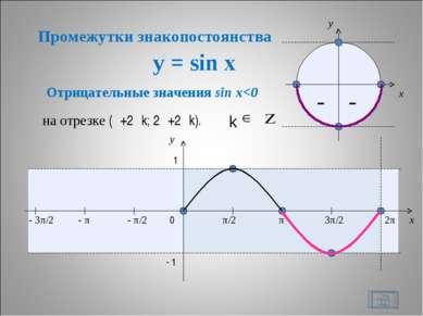y = sin x * – – x y 0 π/2 π 3π/2 2π x y 1 - 1 Отрицательные значения sin x