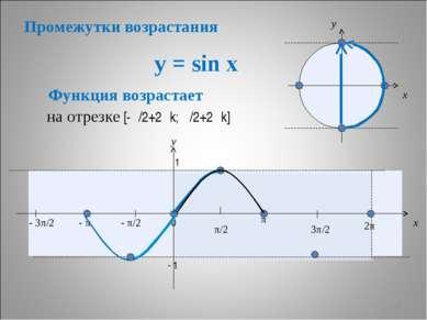 y = sin x * x y 0 π/2 π 3π/2 2π x y 1 - 1 Функция возрастает - π/2 - π - 3π/2...