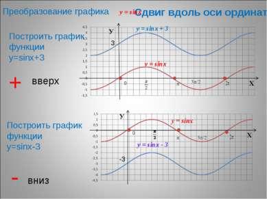 * Сдвиг вдоль оси ординат Построить график функции у=sinх+3 Построить график ...