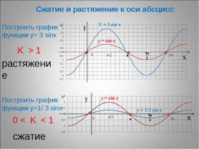 * Сжатие и растяжение к оси абсцисс K > 1 растяжение 0 < K < 1 сжатие Построи...