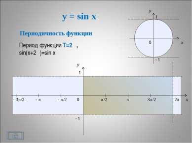 y = sin x * x y 0 π/2 π 3π/2 2π x y 1 - 1 - π/2 - π - 3π/2 1 - 1 0 Периодично...