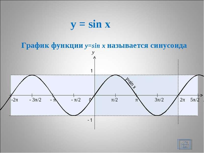 y = sin x * x y 0 π/2 π 3π/2 2π 1 - 1 - π/2 - π - 3π/2 -2π 5π/2 y=sin x Графи...