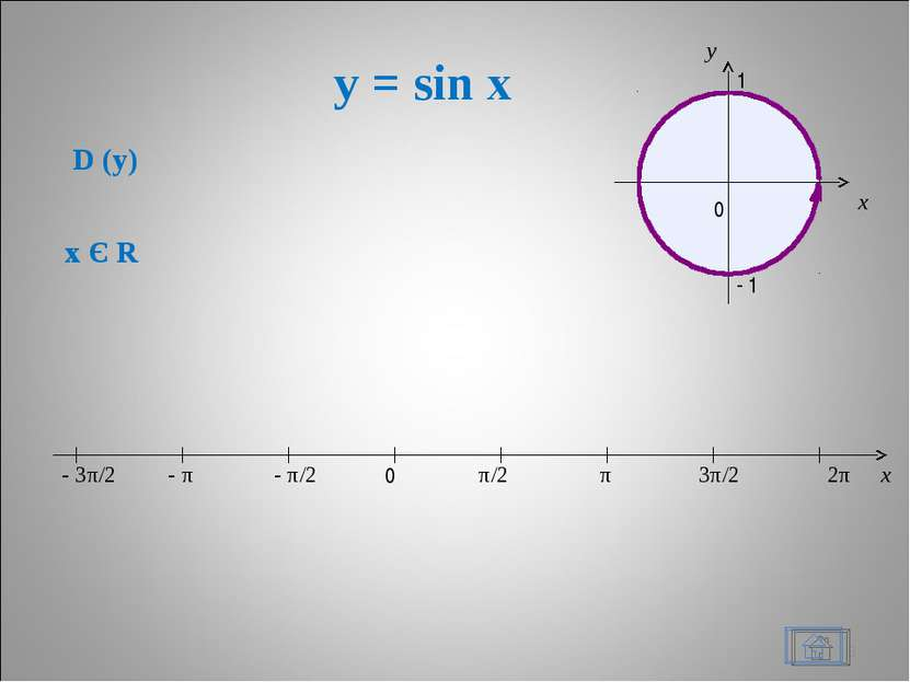 y = sin x * x 0 π/2 π 3π/2 2π - π/2 - π - 3π/2 D (y) x Є R