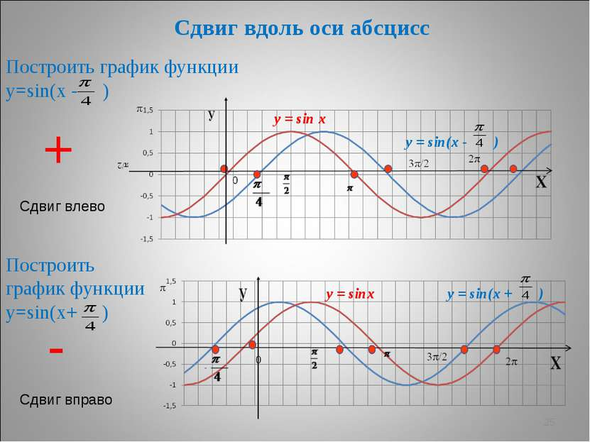 график sin постройте x+2 у функции