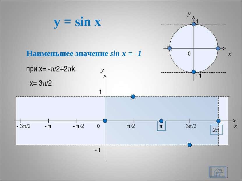 y = sin x * x y 0 π/2 π 3π/2 2π x y 1 - 1 - π/2 - π - 3π/2 1 - 1 0 Наименьшее...