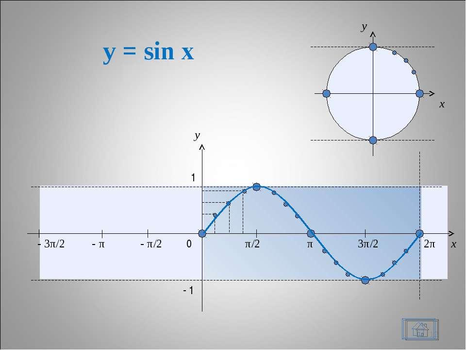 y = sin x * x y 0 π/2 π 3π/2 2π x y 1 - 1 - π/2 - π - 3π/2