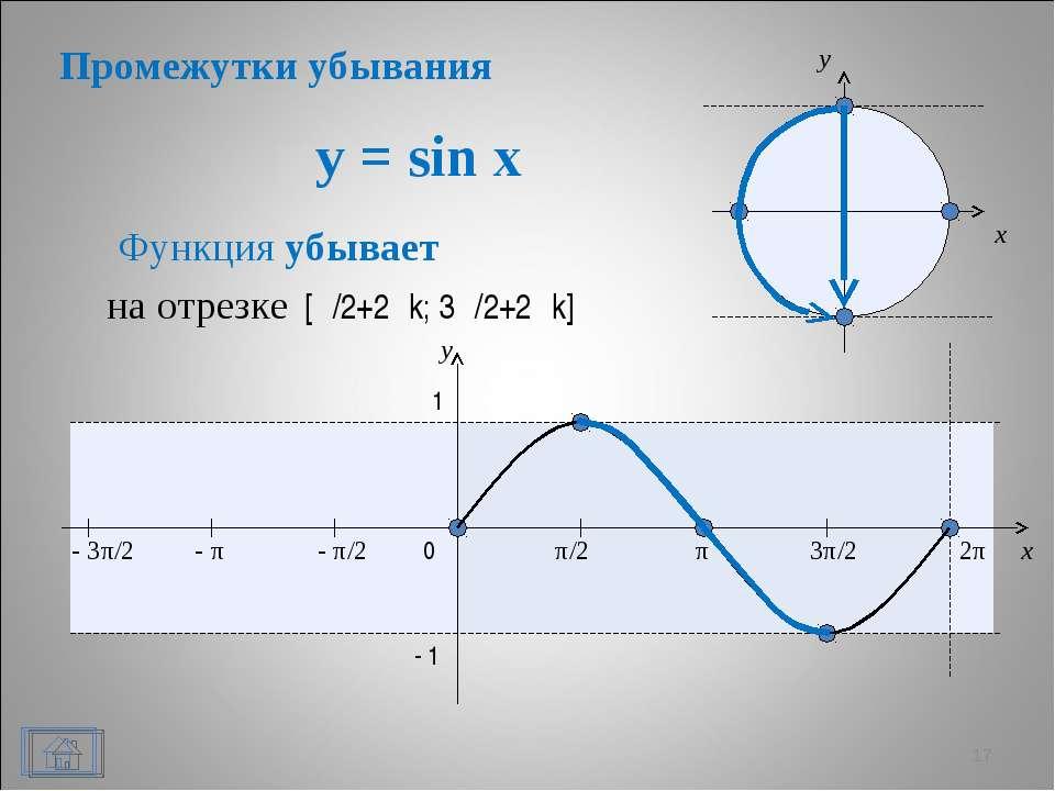 y = sin x * x y 0 π/2 π 3π/2 2π x y 1 - 1 Функция убывает - π/2 - π - 3π/2 на...