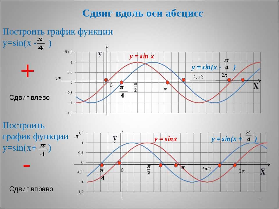* Сдвиг вдоль оси абсцисс Построить график функции у=sin(х - ) Построить граф...