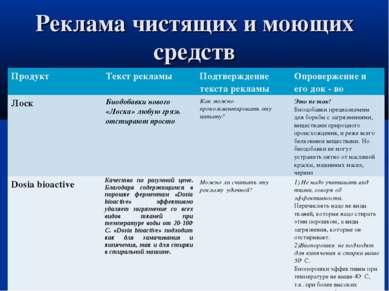 Реклама чистящих и моющих средств Продукт Текст рекламы Подтверждение текста ...