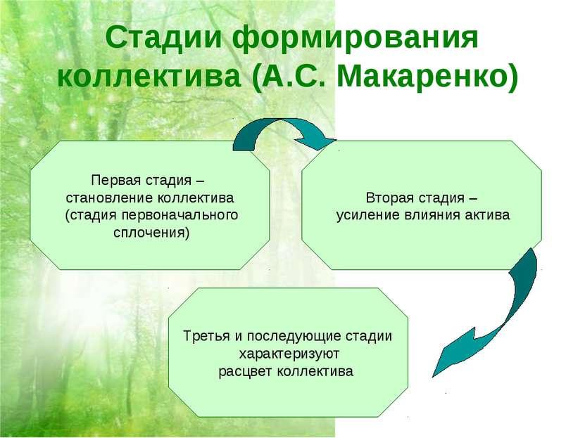 Стадии формирования коллектива (А.С. Макаренко) Первая стадия – становление к...
