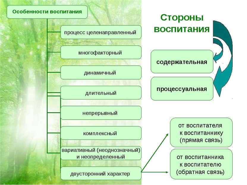 Стороны воспитания содержательная процессуальная от воспитателя к воспитанник...